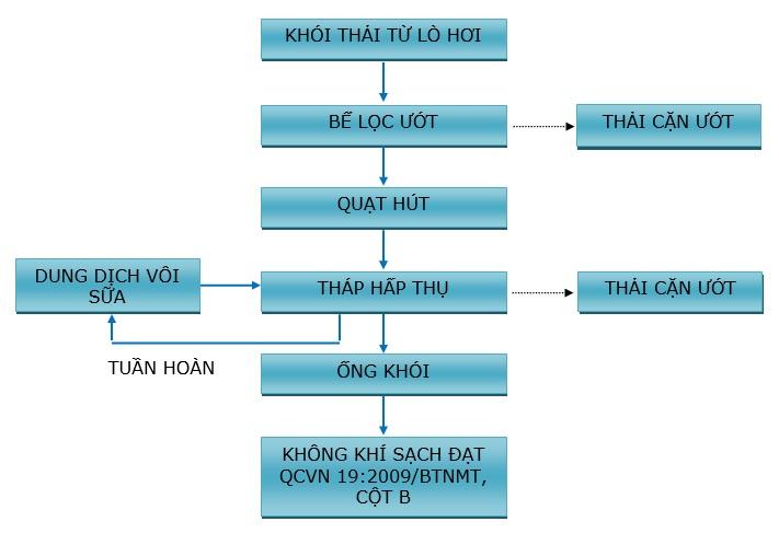 CÔNG TY TNHH - MTV - DV - KT HỮU TÀI